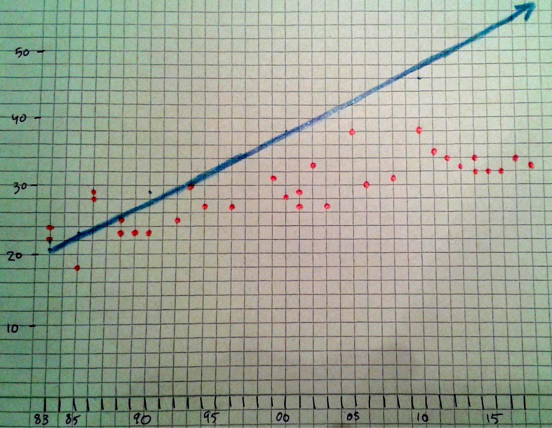 Ett diagram över korrelationen mellan Tom Cruises ålder och hans motskådespelerskor.