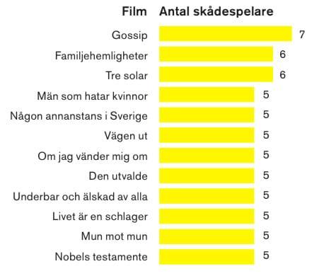 Statistik över de filmer där flest av de mest aktiva skådespelarna medverkar.
