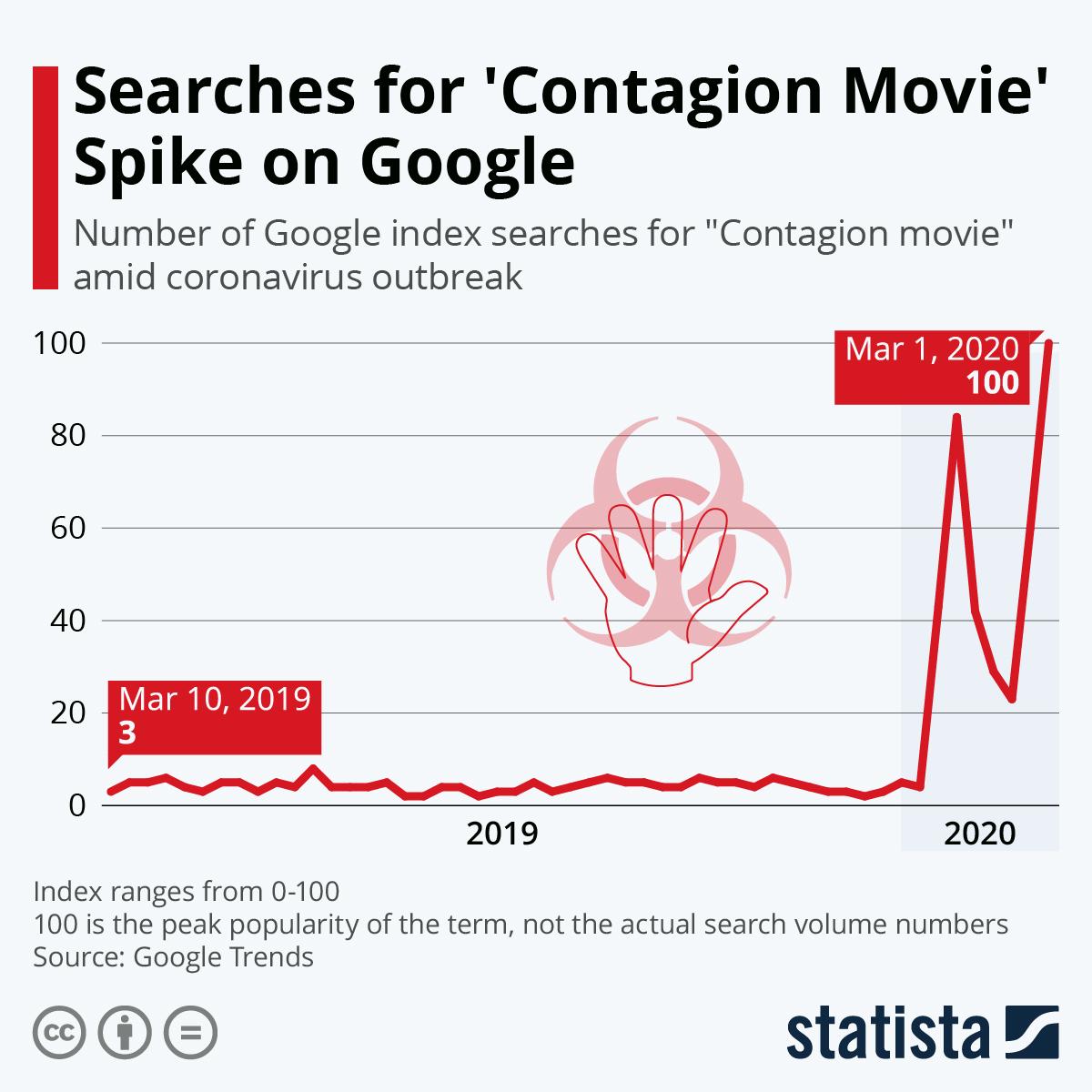 Statistik för hur ofta folk sökt på Contagion på google. Foto: Statista.com