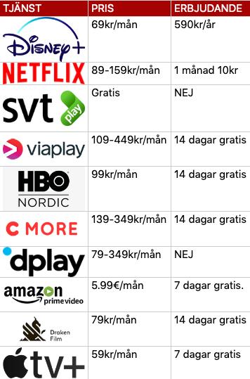 Priser streamingtjänster